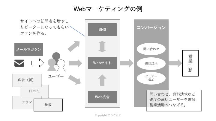 Webマーケティングの例