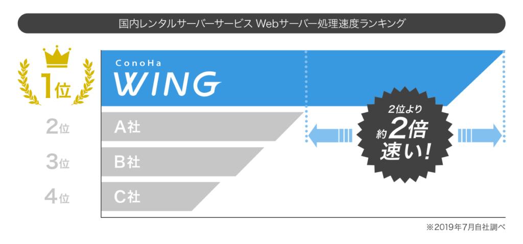 ConoHa WING Webサーバー処理速度ランキング