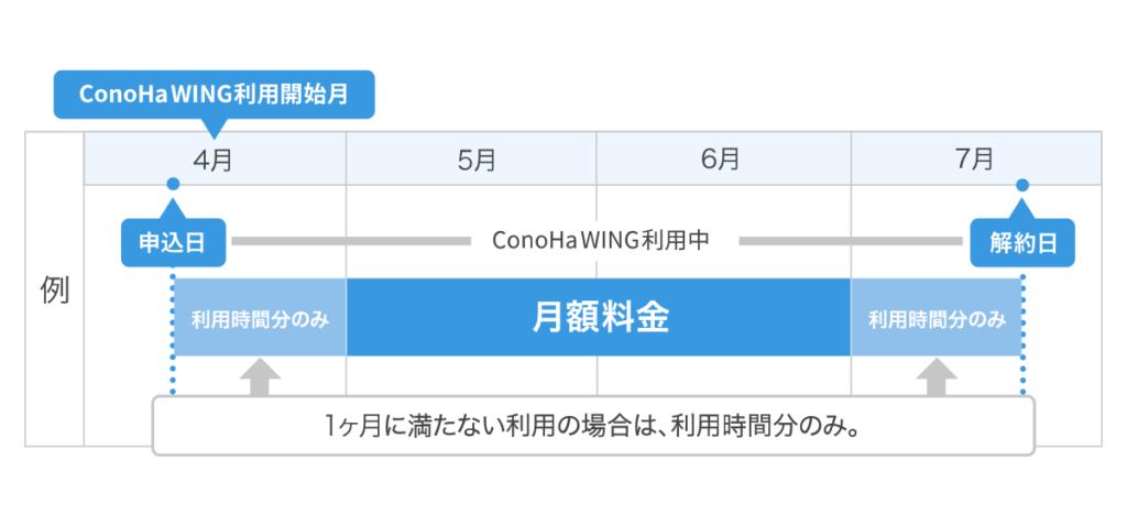 ConoHa WING 利用時間分のみ料金がかかる