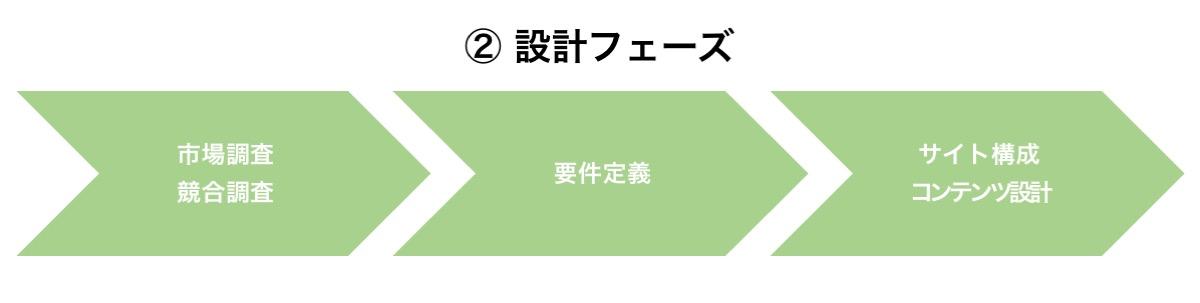 Webサイト制作の流れ②設計