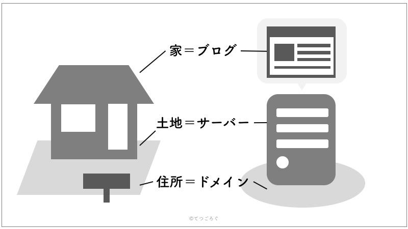 Webサーバーとドメイン