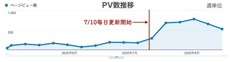 PV数の推移(週単位)