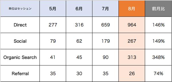 流入チャネル毎の推移(数字はセッション数)